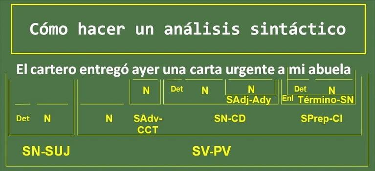 análisis sintáctico 2