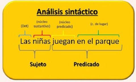 análisis sintáctico 3