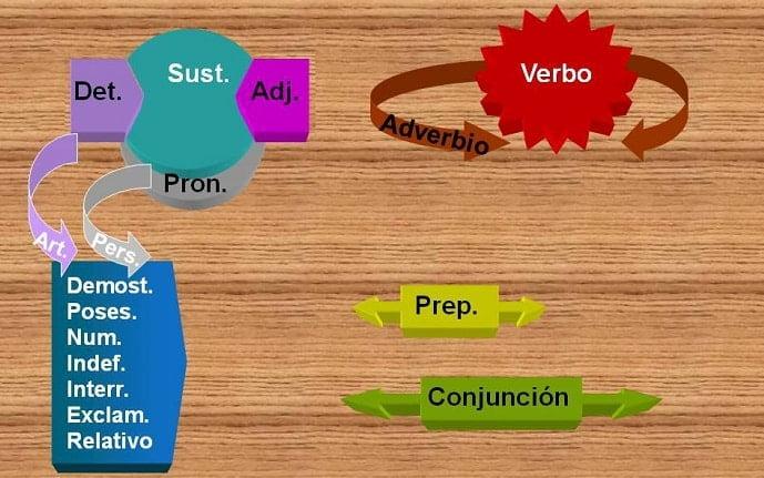 clases de palabras 3
