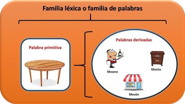 familia léxica 1