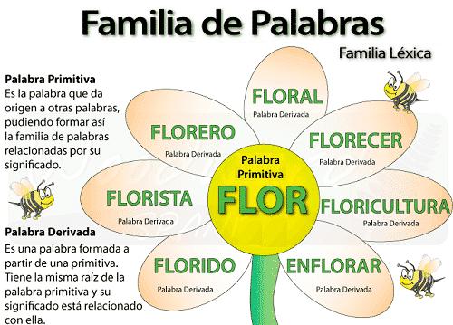 Familia Léxica Concepto Y Ejemplos Escuela De Letras
