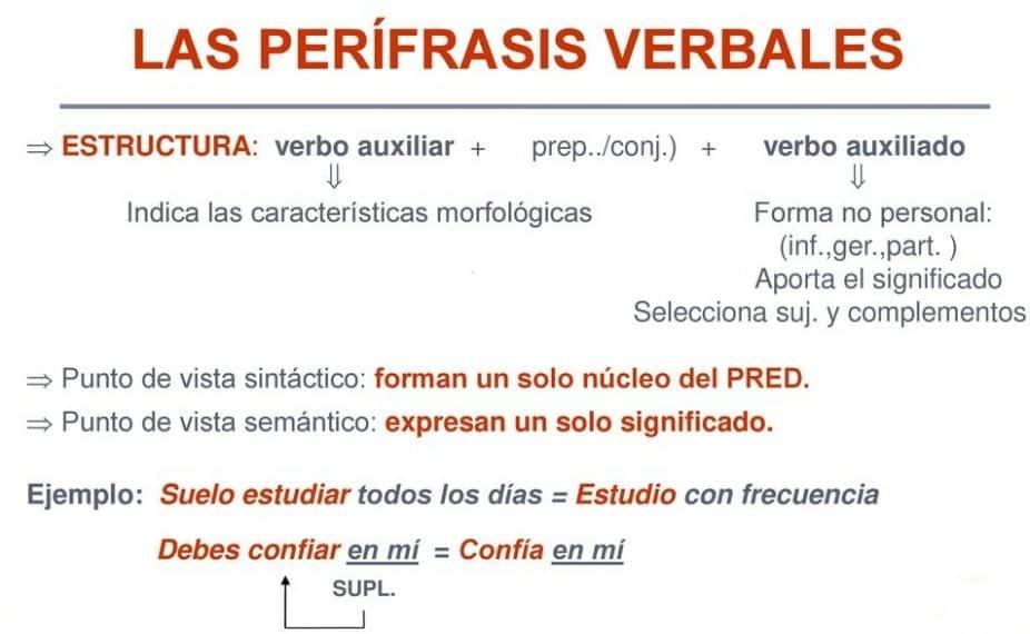 perífrasis verbal 2