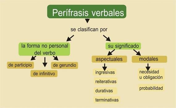 perífrasis verbal 4