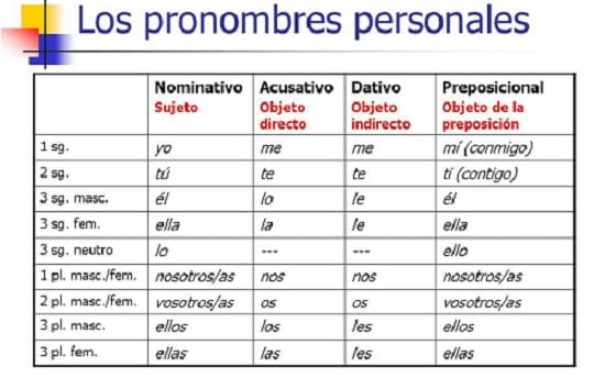 pronombres personales 2