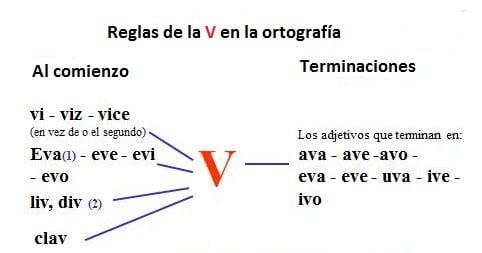 reglas de la v