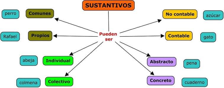 sustantivos 1