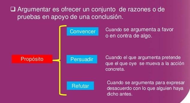 tipos de argumentación 2